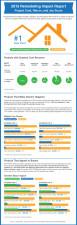 Remodeling Impact: Cost, Return & Joy Score